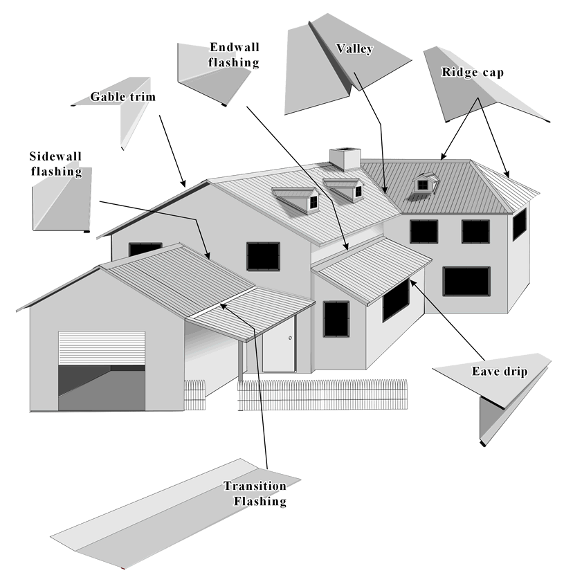 Trim Diagram